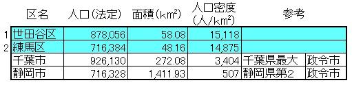 東京23区の人口1