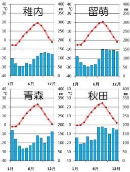 北海道と東北の日本海側の気候