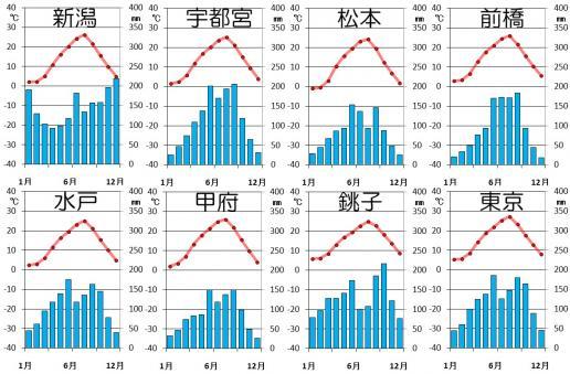 関東甲信越の気候