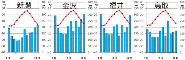 日本海側の気候