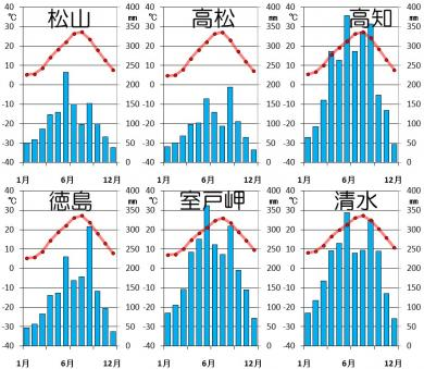 四国地方の気候