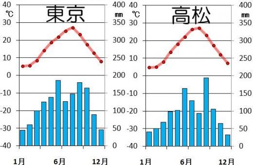 東京と高松の降水量