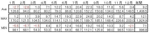 北日本・日本海側の気候詳細
