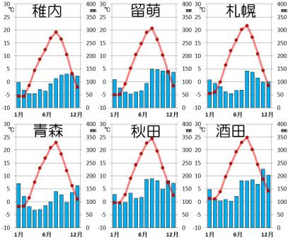 北日本・日本海側の気候