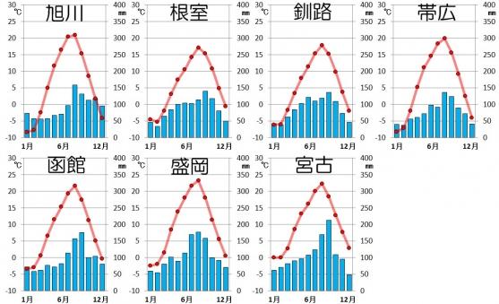 北日本・太平洋側の気候