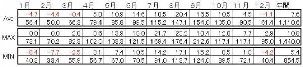 北日本・太平洋側の気候詳細
