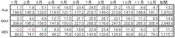 中部日本・日本海側の気候詳細