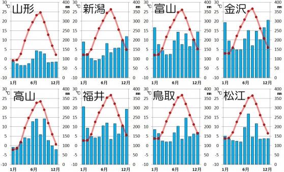 中部日本・日本海側の気候