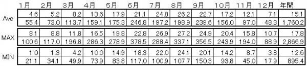 中部日本・太平洋側の気候詳細