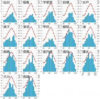 中部日本・太平洋側の気候