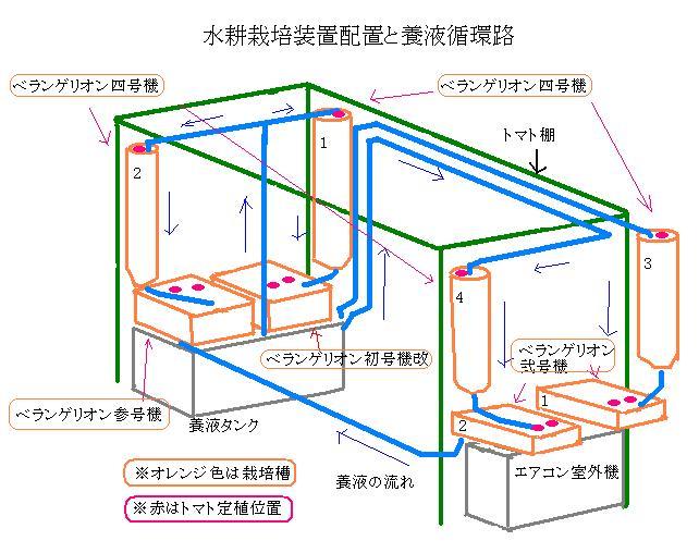定植計画装置詳細2