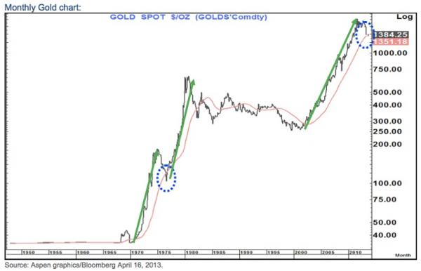 KWN Fitzpatrick gold chart II 4_17_convert_20130417215519