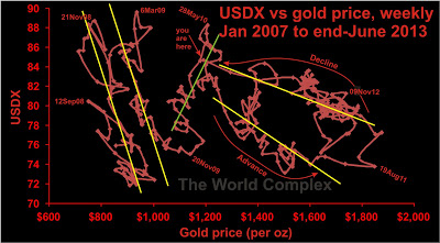 USDX vs gold weekly