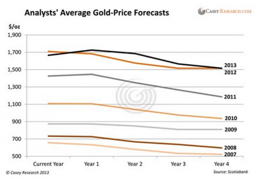 Analysts-average-gold-pforecasts_convert_201306090817.png
