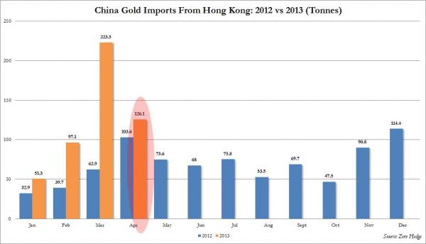 China20Gross20Imports20April20Y-Y_0.jpg