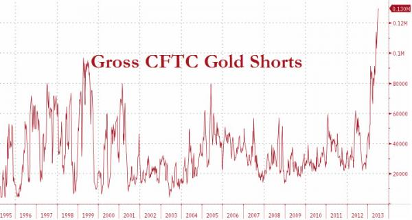 Gold20CFTC20shorts_0.jpg