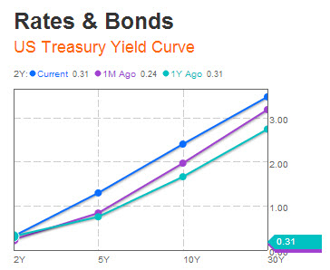 US-yield-curve-6-20-2013.jpg