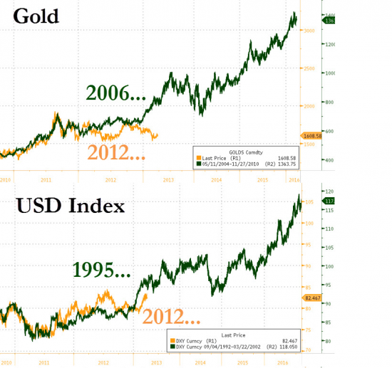 gold+usd+index_convert_20130326212204.png