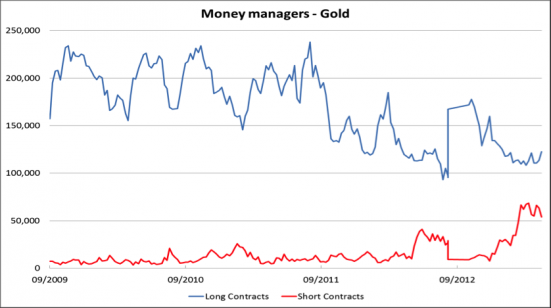moneymanagersgold_convert_20130430093803.png