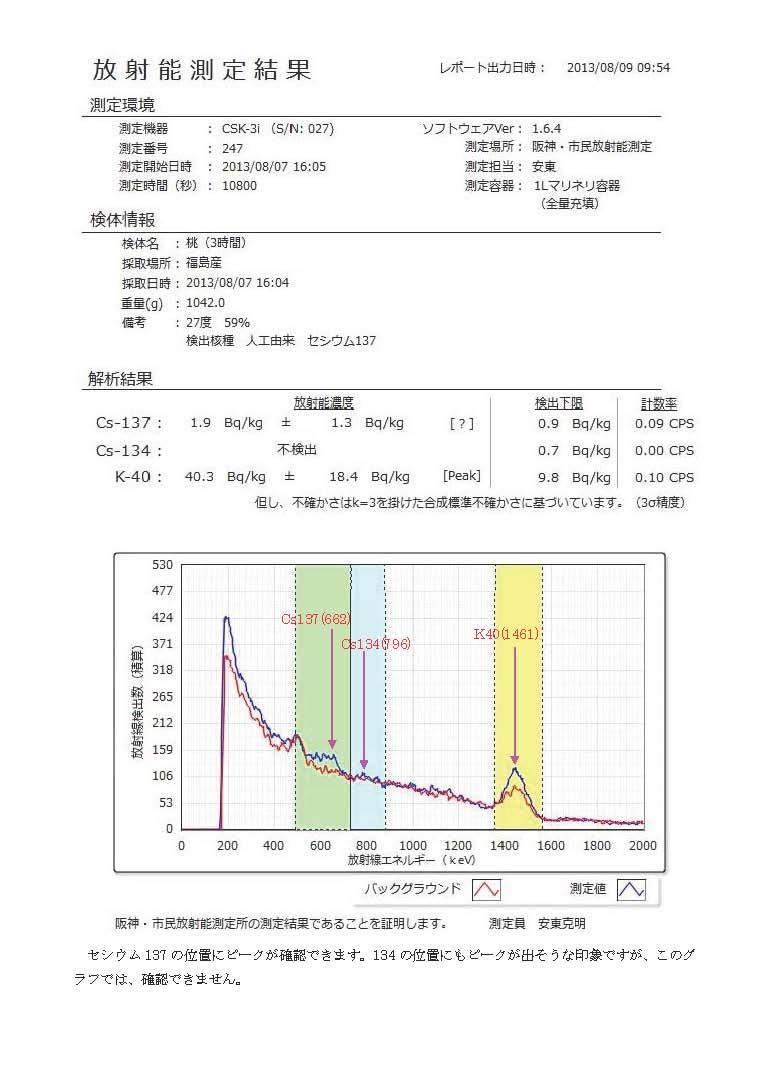 245 桃(福島産)測定結果