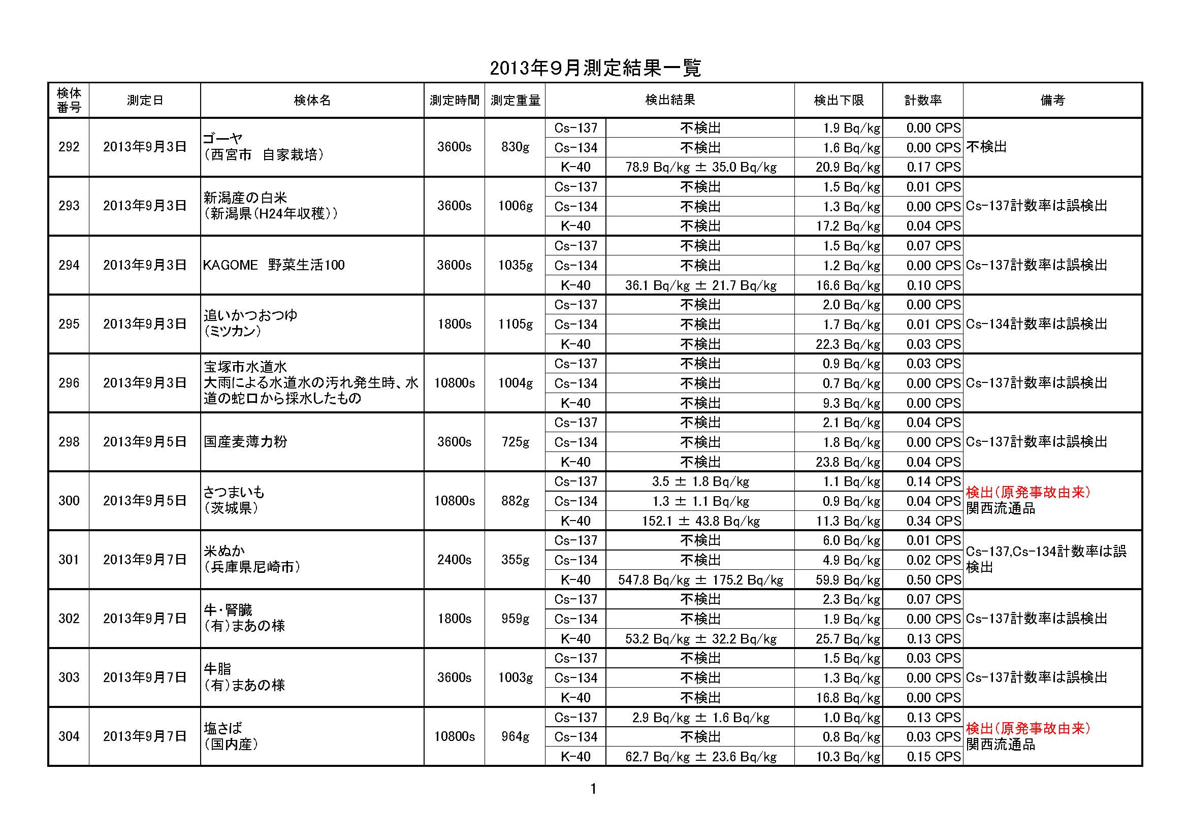 測定データ公開用(201309)_ページ_1