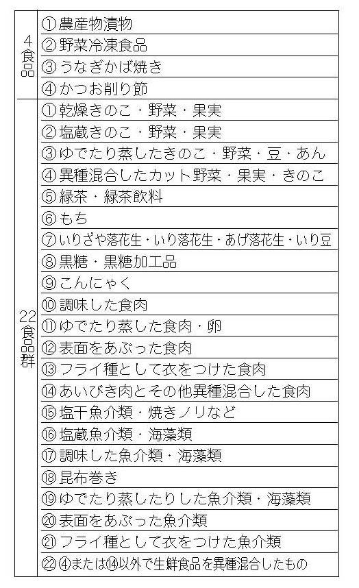 原料原産地表示が義務付けられている加工品一覧