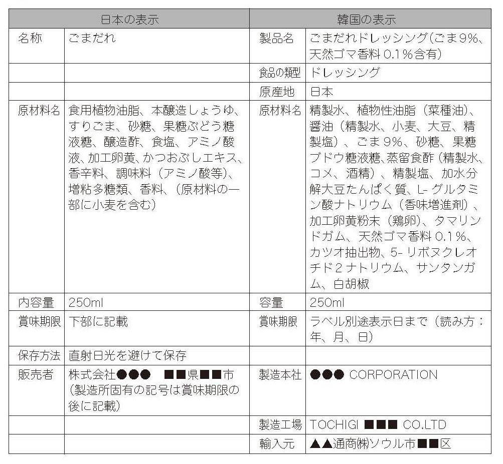 日本で作られたごまドレッシングの日本の表示と韓国で売る際の韓国の表示の差