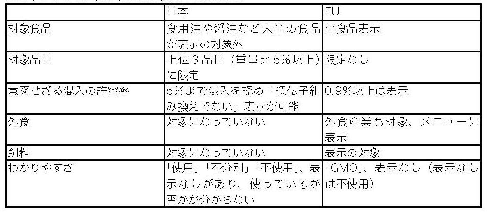 EUと日本の遺伝子組み換え食品表示の違い