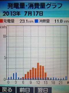 20130717graph.jpg