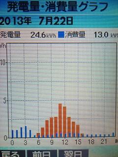 20130722graph.jpg