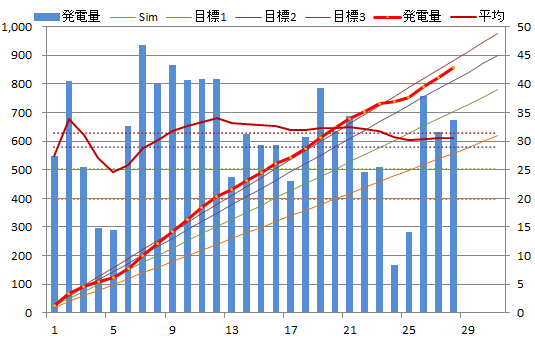 20130728graph.png