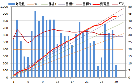 20130729graph.png