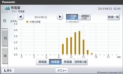 20130822hemsgraph.png