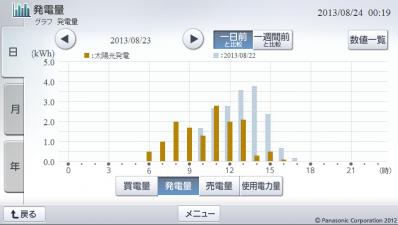 20130823hemsgraph.png