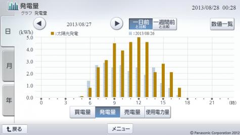 20130827hemsgraph.png