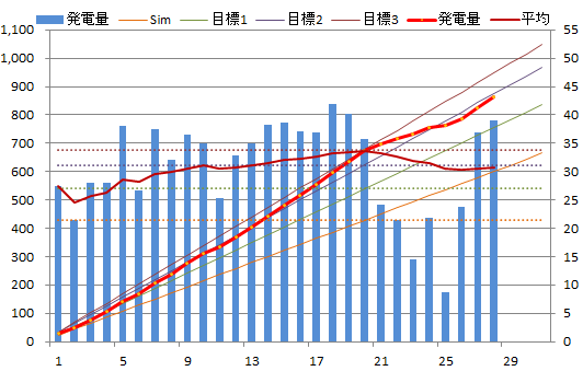 20130828graph.png