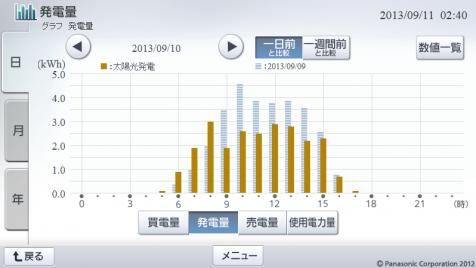 20130910hemsgraph.png