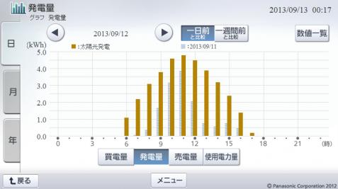 20130912hemsgraph.png