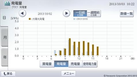 20131002hemsgraph.png