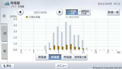 20131004hemsgraph.png