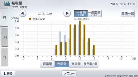20131005hemsgraph.png