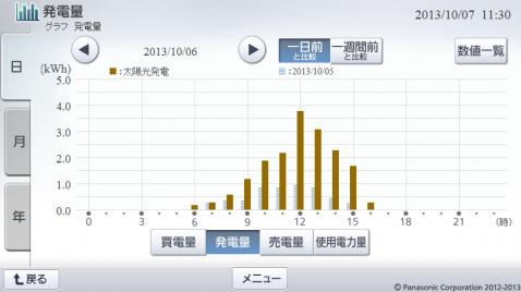 20131006hemsgraph.png