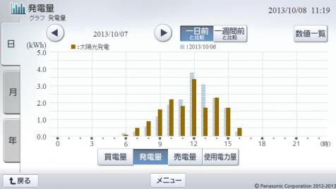 20131007hemsgraph.png