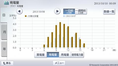 20131008hemsgraph.png