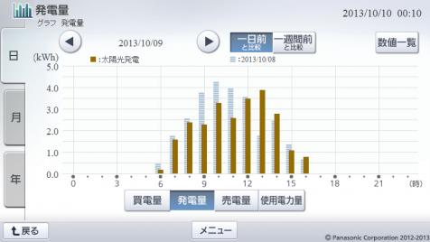 20131009hemsgraph.png