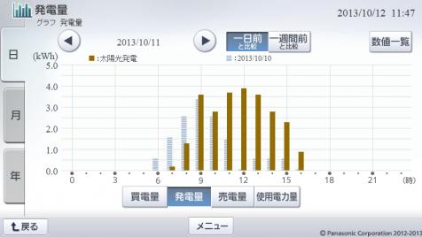 20131011hemsgraph.png