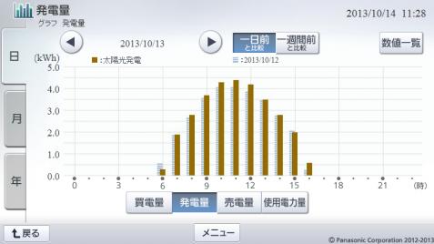 20131013hemsgraph.png