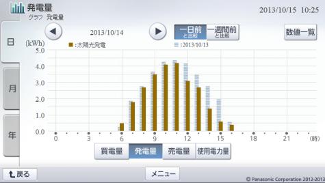 20131014hemsgraph.png
