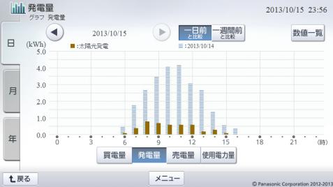 20131015hemsgraph.png