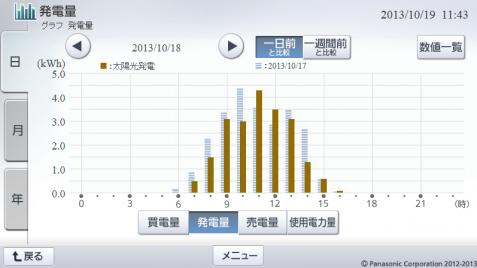 20131018hemsgraph.png